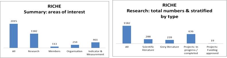 Grafik 2: Beiträge (absolut) nach Kategorien (Stand November 2012)