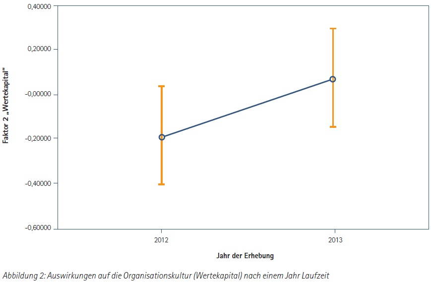 Auswirkungen-auf-die-Organisationskultur(Wertekapital)nach-einem-Jahr